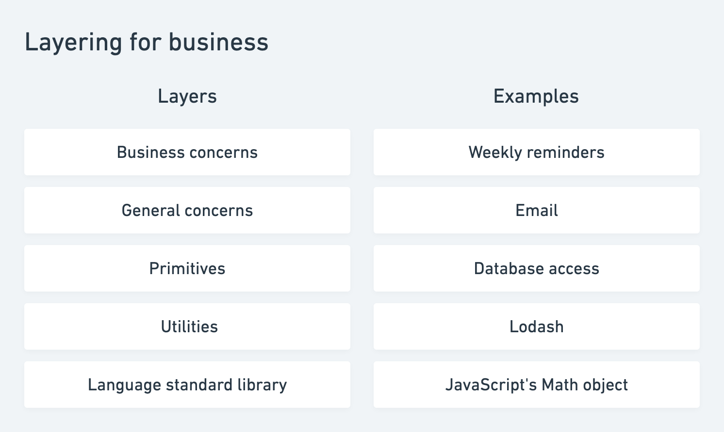 Layering for business. The layers are listed along with an example for each.