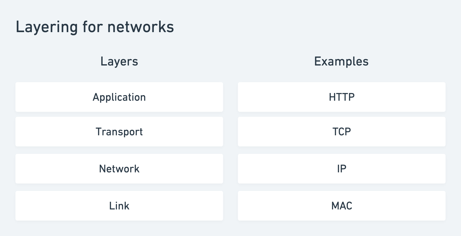 Layering for computer networks following the IP/TCP model.
