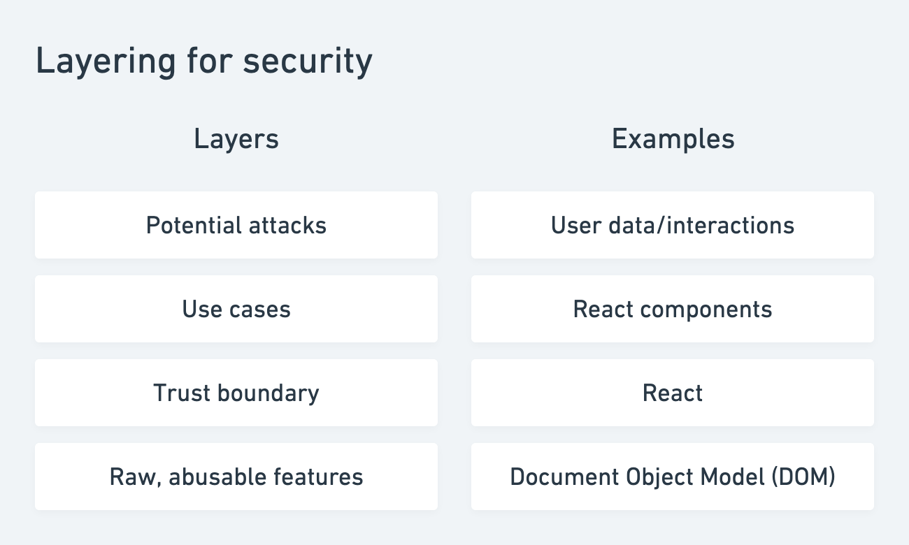 Layering for security. We establish a trust boundary to allow engineers to indirectly use unsafe layers.